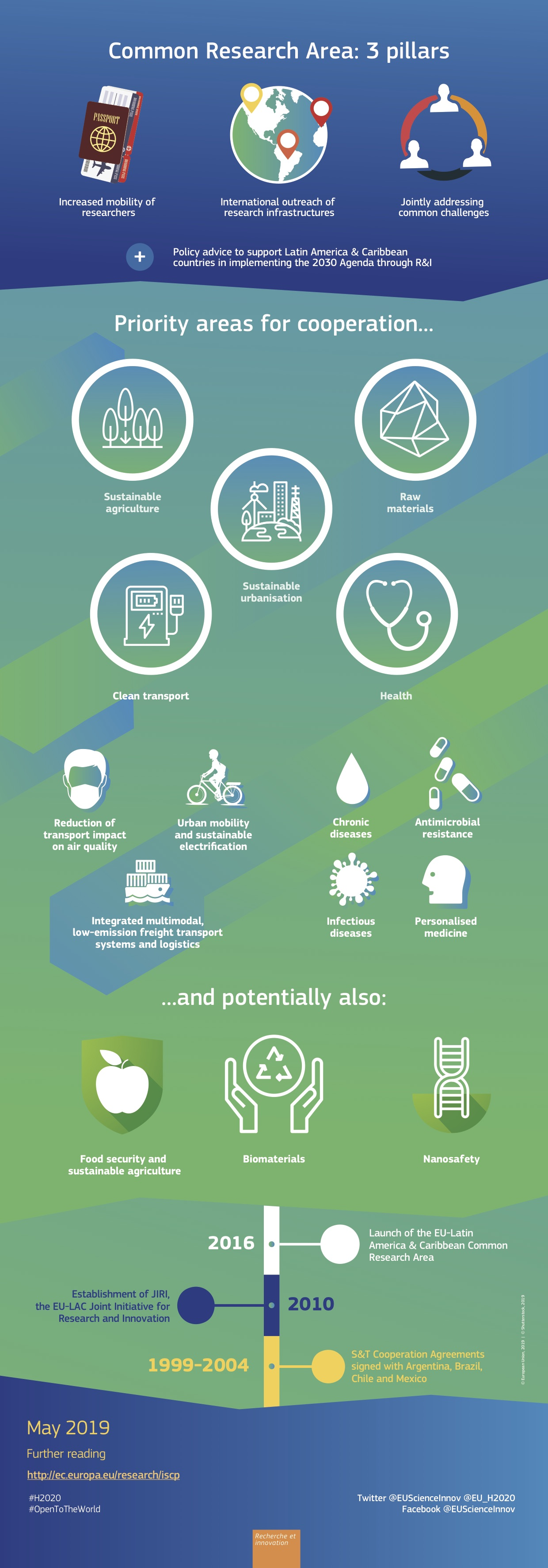 LAC and H2020 - Infographics 2019