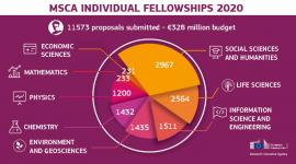 Image of (557392) MSCA Individual Fellowships break all records with over 11,500 proposals