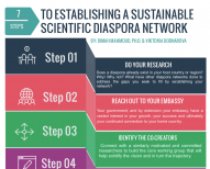 Image of (451932) 7 Steps to Establishing a Sustainable Scientific Diaspora Network