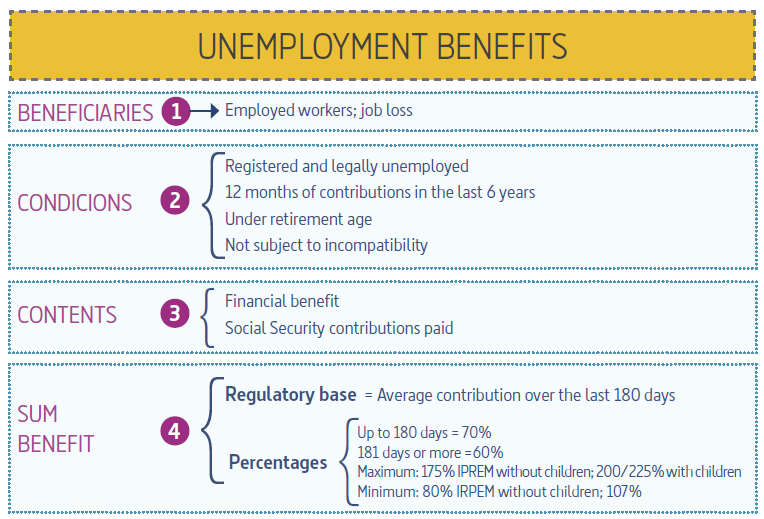 Unemployment procedures and benefits in Spain | EURAXESS